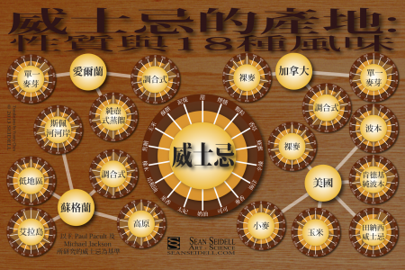 The 18 Flavors of Whisky: Common Traits by Region and Type in Chinese Infographic