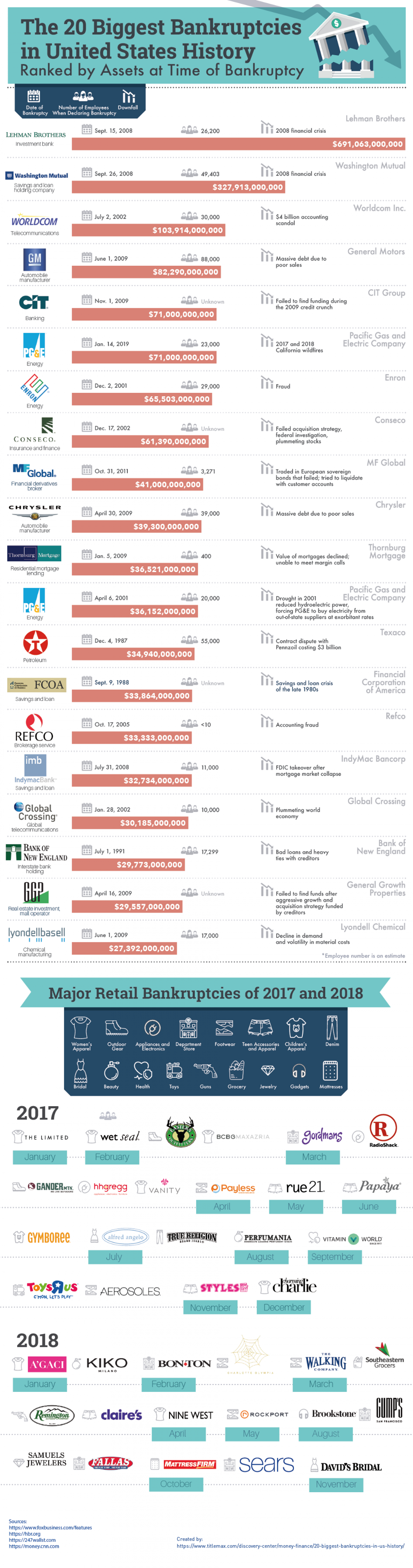 The 20 Biggest Bankruptcies in United States History Infographic