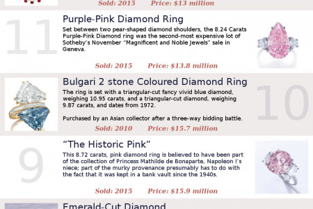 The 20 Most Expensive Jewellery Ever Sold At Auction Infographic