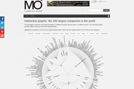 The 200 largest companies in the world Infographic