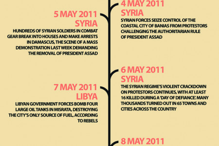 The 2011 Arab Spring Infographic Timeline Infographic