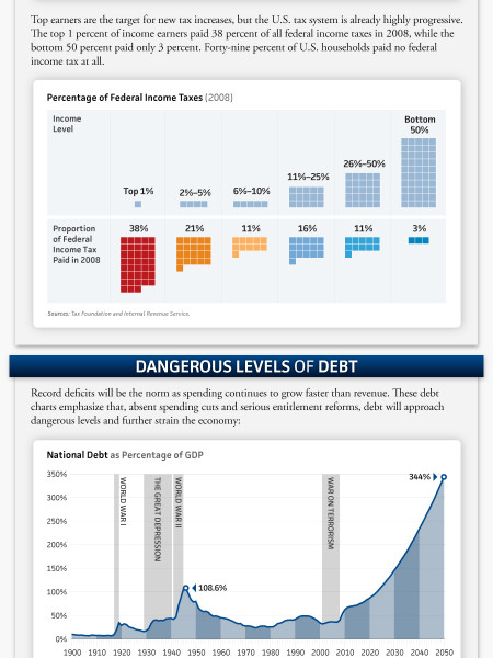 The 2011 Federal Budget In Pictures Infographic
