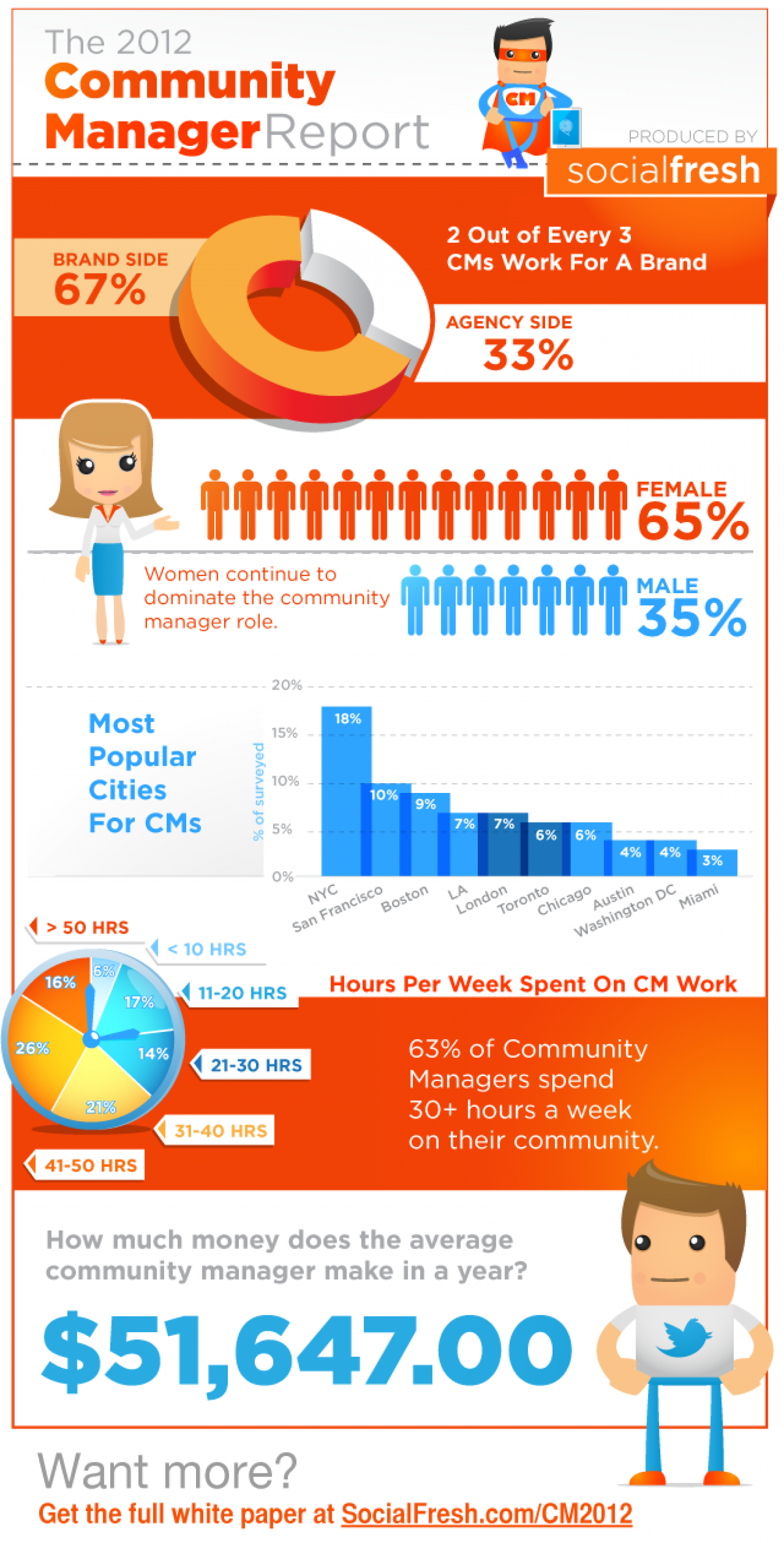 The 2012 Community Manager Report Infographic