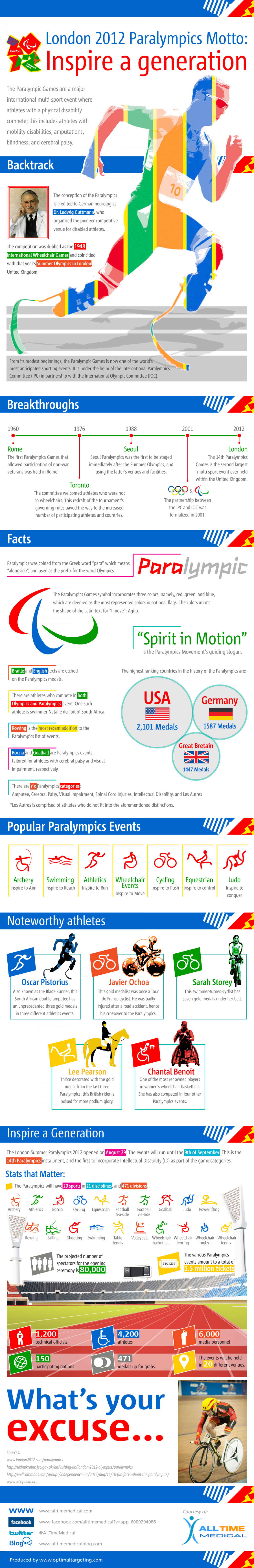 The 2012 Paralympics: Inspire a Generation Infographic