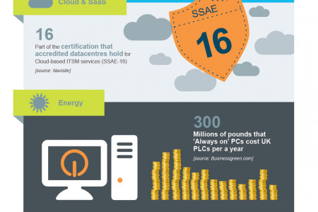 The 2012 Service Desk Industry In Review Infographic