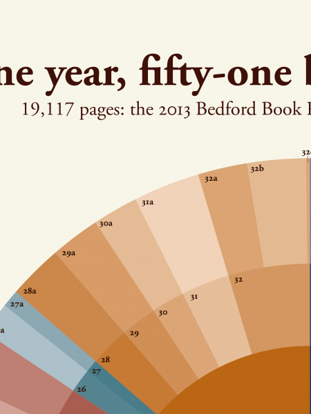 The 2013 Bedford Book Report Infographic