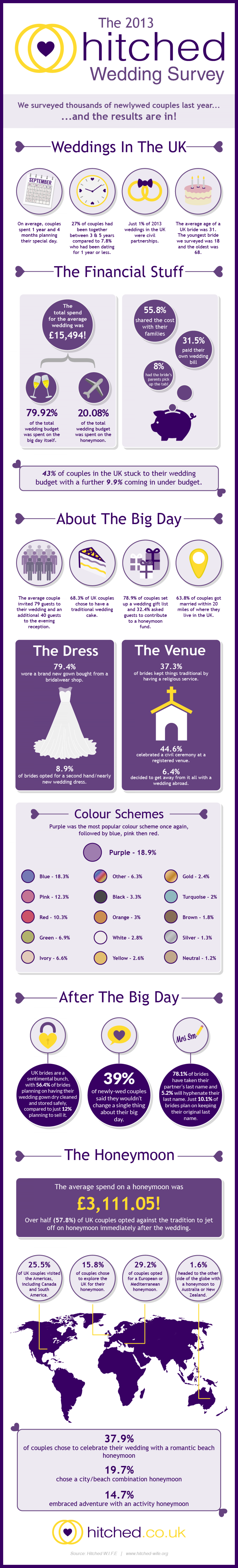 The 2013 Hitched Wedding Survey  Infographic