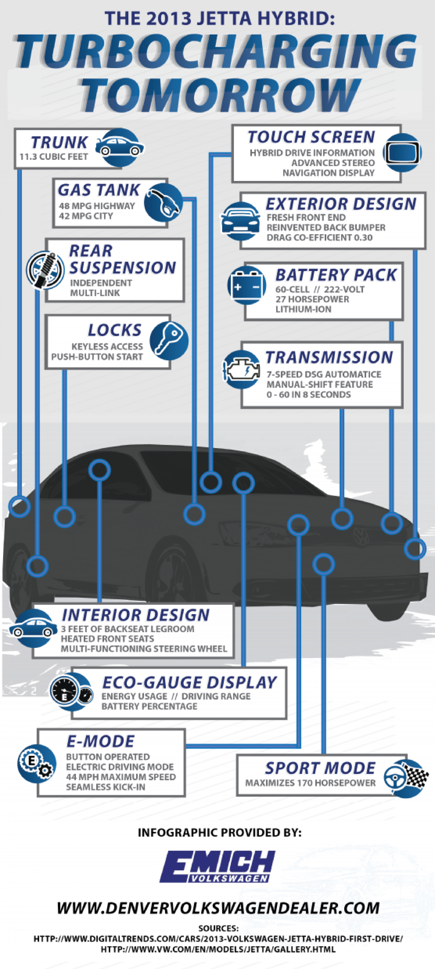 The 2013 Jetta Hybrid: Turbocharging Tomorrow  Infographic