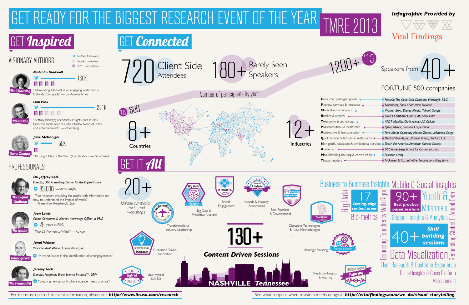 The 2013 Market Research Event Promotional Infographic Infographic