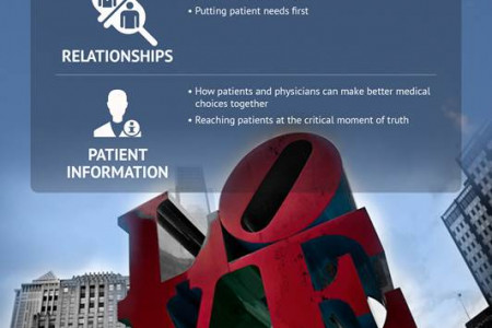 The 2013 Point of Care National Infographic