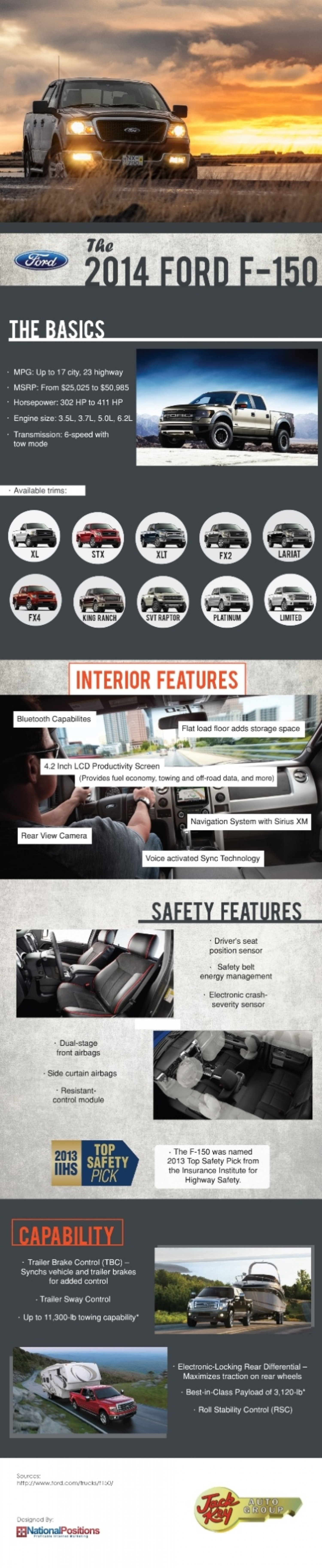 The 2014 Ford F-150 Infographic