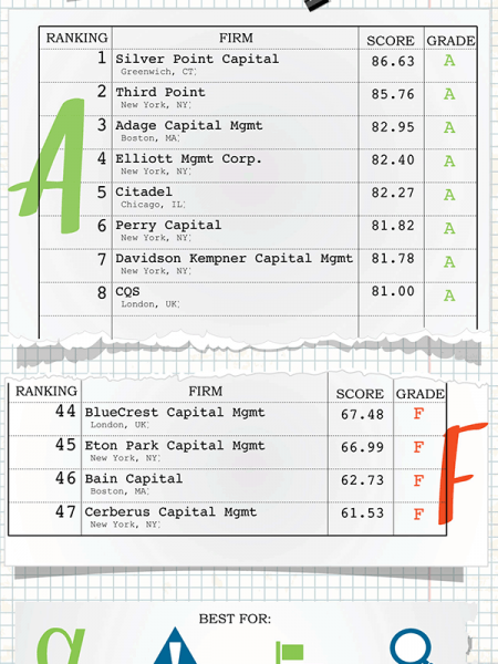 The 2014 Hedge Fund Report Card Infographic