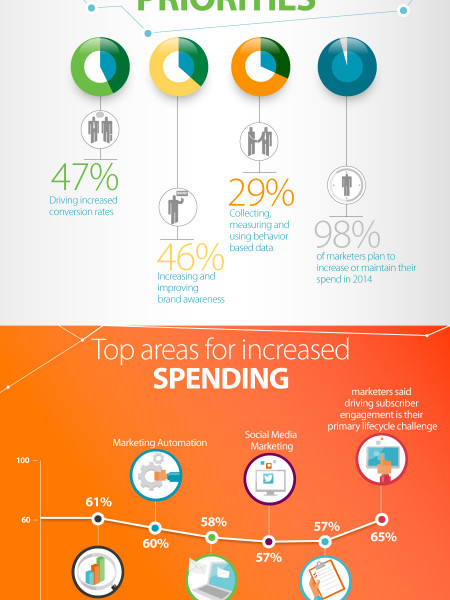 The 2014 Marketing Trends - All That you Should Know  Infographic