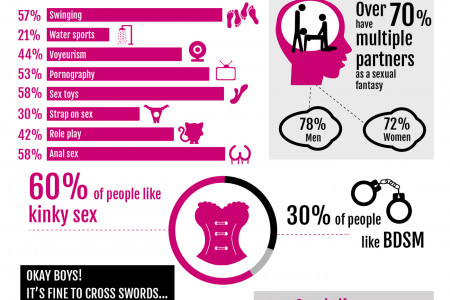 The 2014 Sex Survey of Australia Infographic