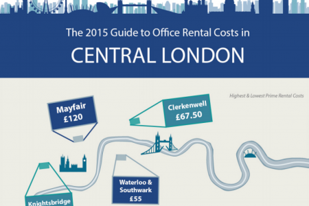 The 2015 Guide to Office Rental Costs in London Infographic