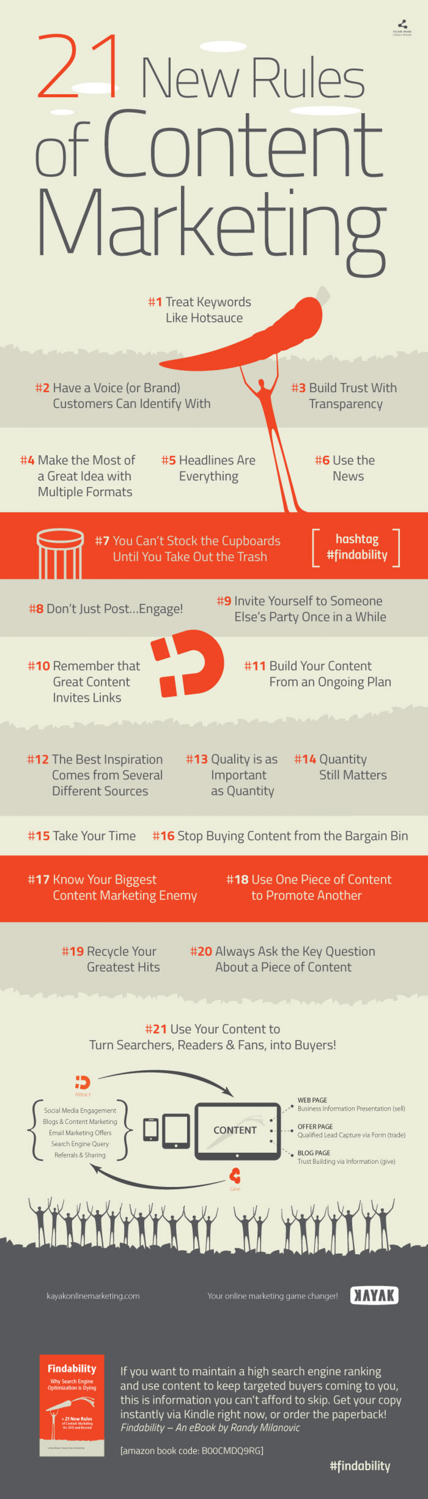 The 21 New Rules of Content Marketing Infographic