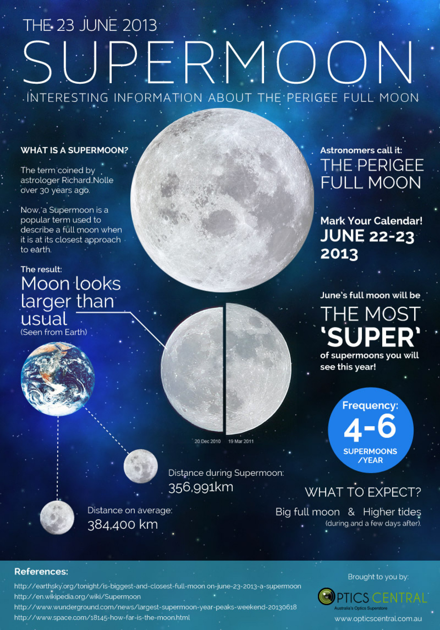 The 23 June 2013 Supermoon Infographic