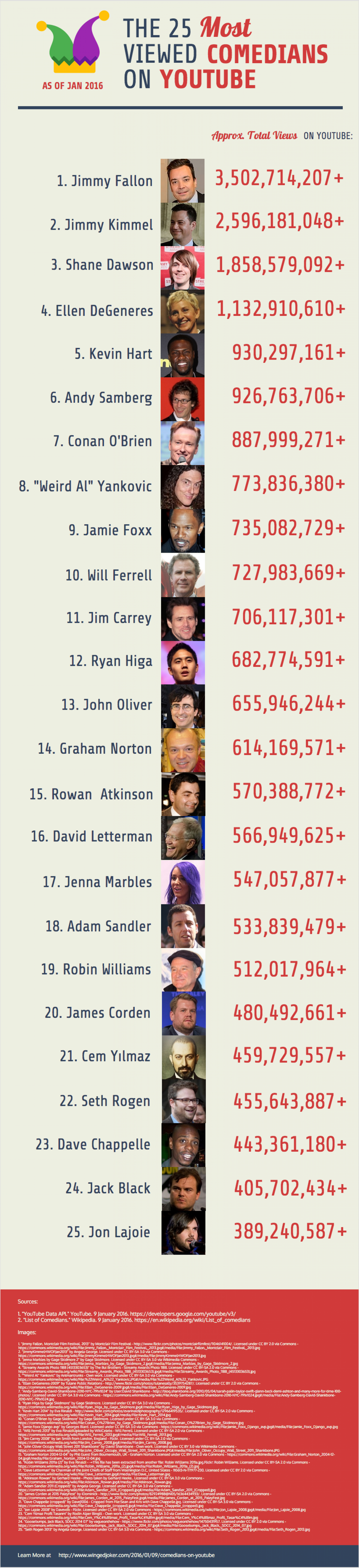 The 25 Most Viewed Comedians on YouTube Infographic