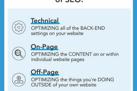 The 3 Categories Of SEO Infographic