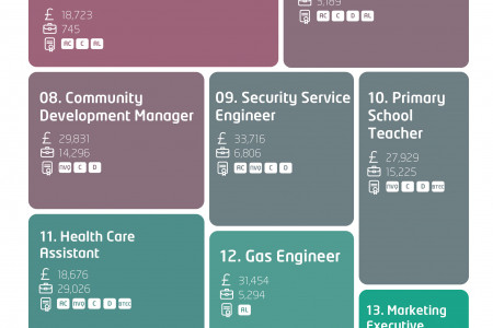 The 30 Best Jobs To Land Without A Degree Infographic