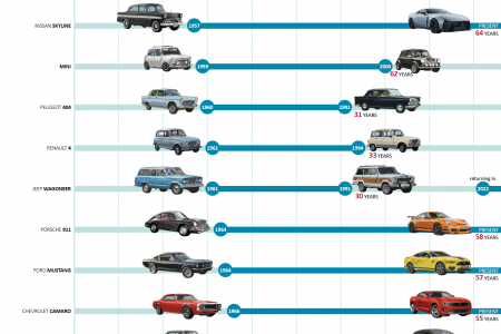 The 35 Cars With the Longest Production Runs of All Time Infographic