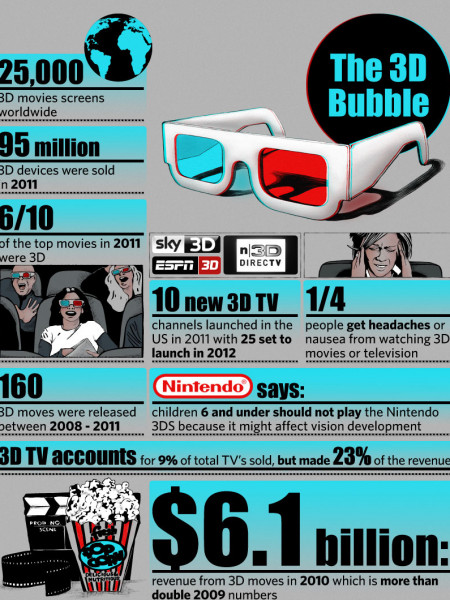 The 3D Bubble Infographic