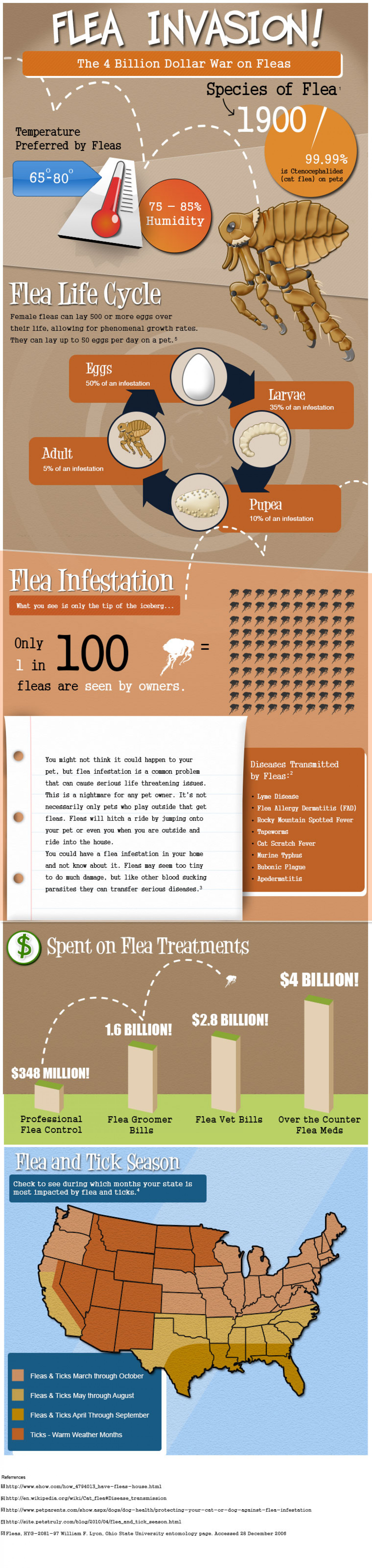 The 4 Billion Dollar War on Fleas Infographic