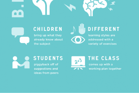 The 4 Brain Essential Learning Steps: B.E.L.S. Infographic