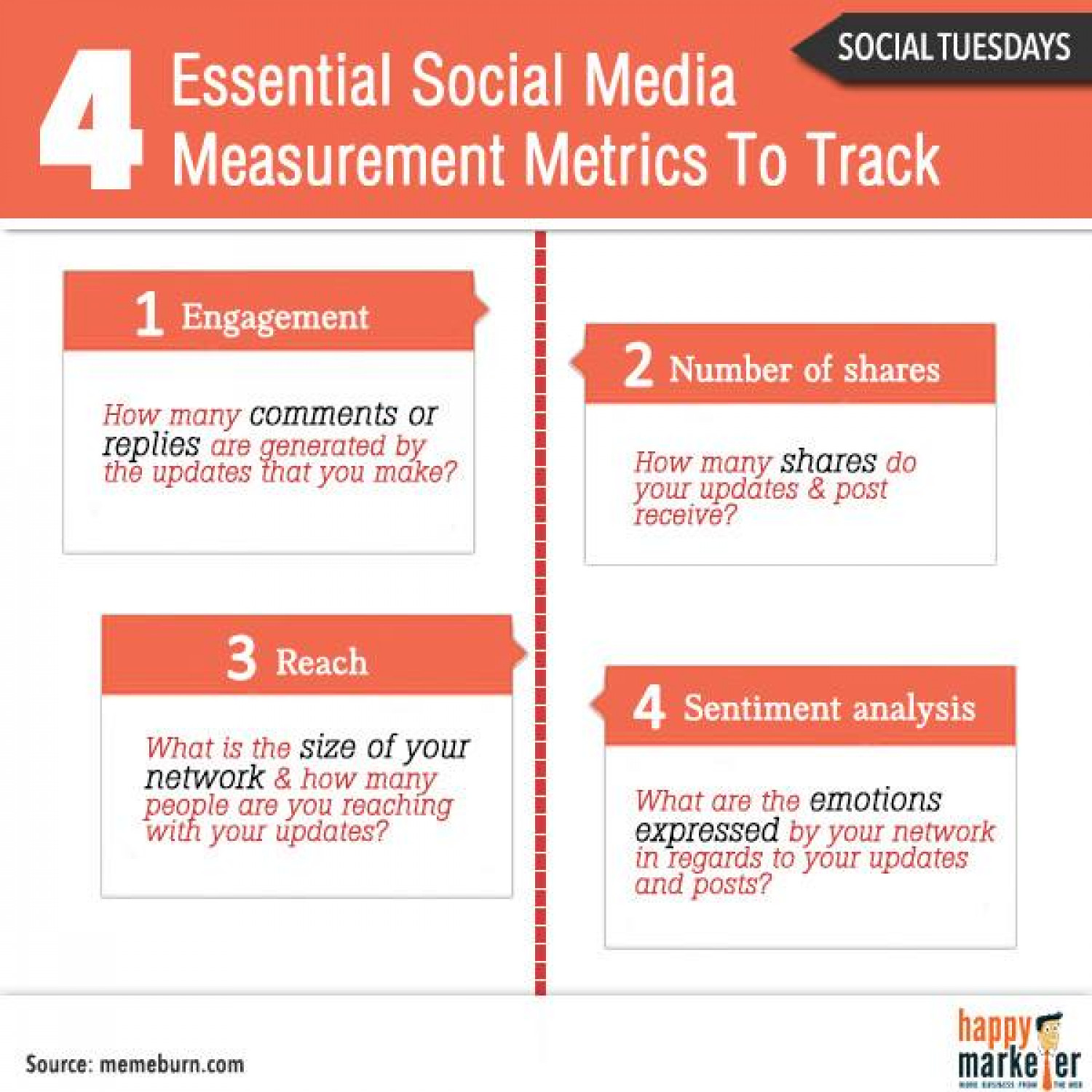 The 4 Essential Social Media Measurement Metrics to Track... Infographic