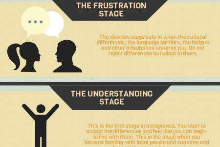 The 4 Stages of Living Abroad Infographic