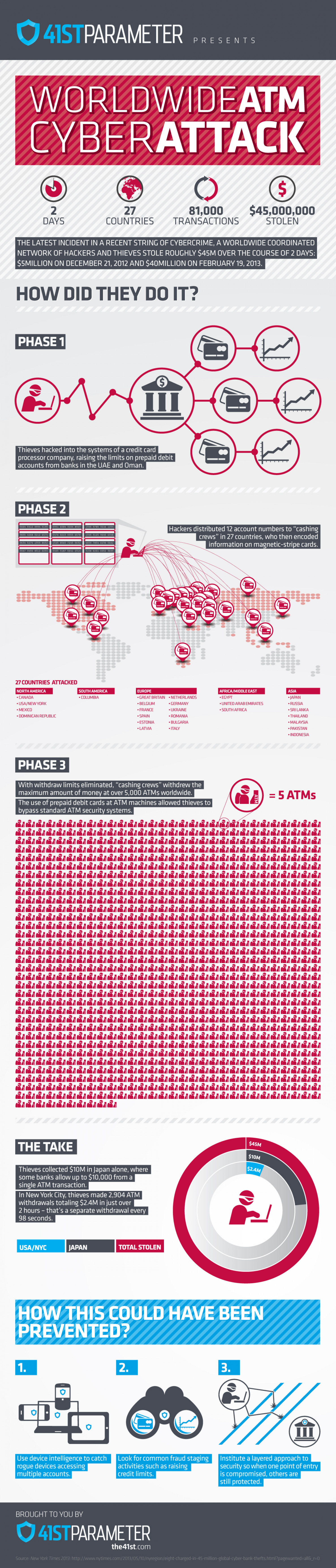 The $45M Heist Heard 'Round the World  Infographic