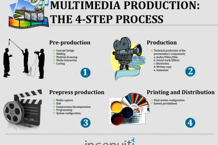 The 4-Step Process of Multimedia Production Infographic