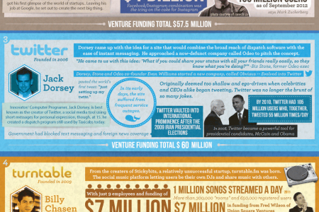 The 5 Biggest Internet Entrepreneurs of 2012 Infographic