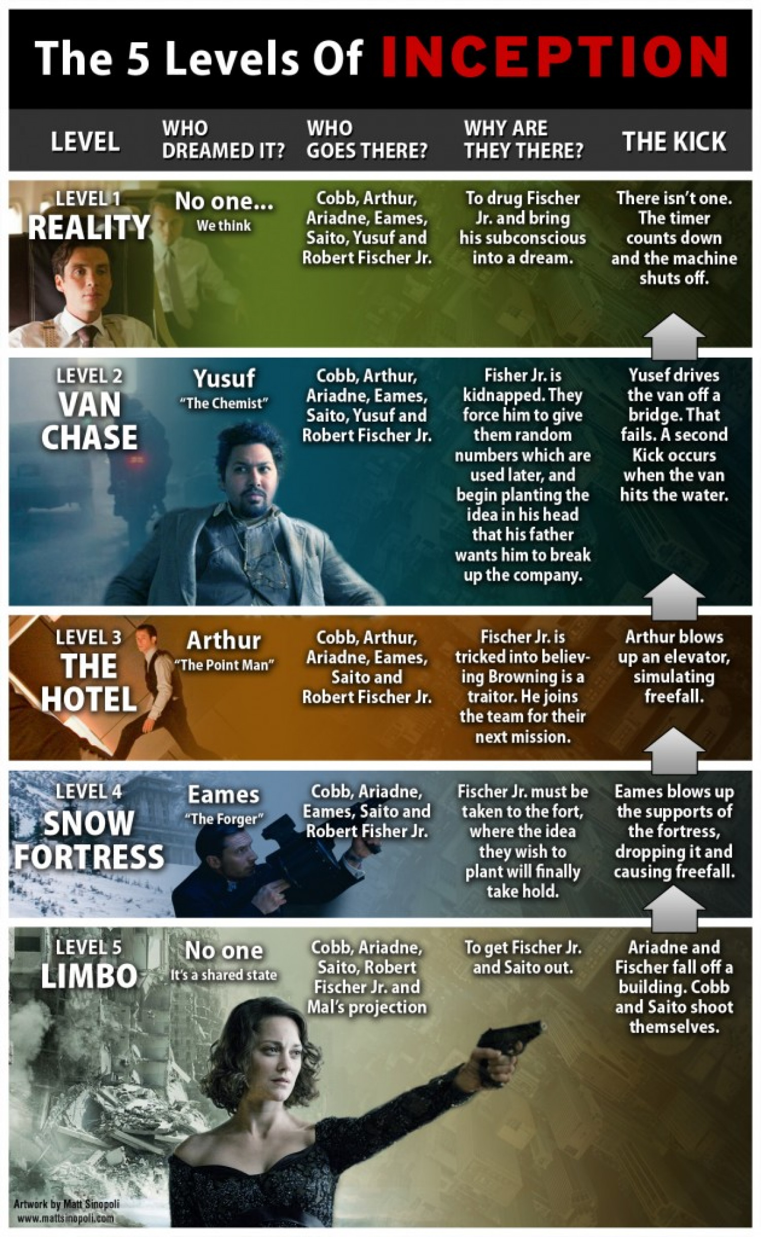 The 5 Levels Of Inception Infographic