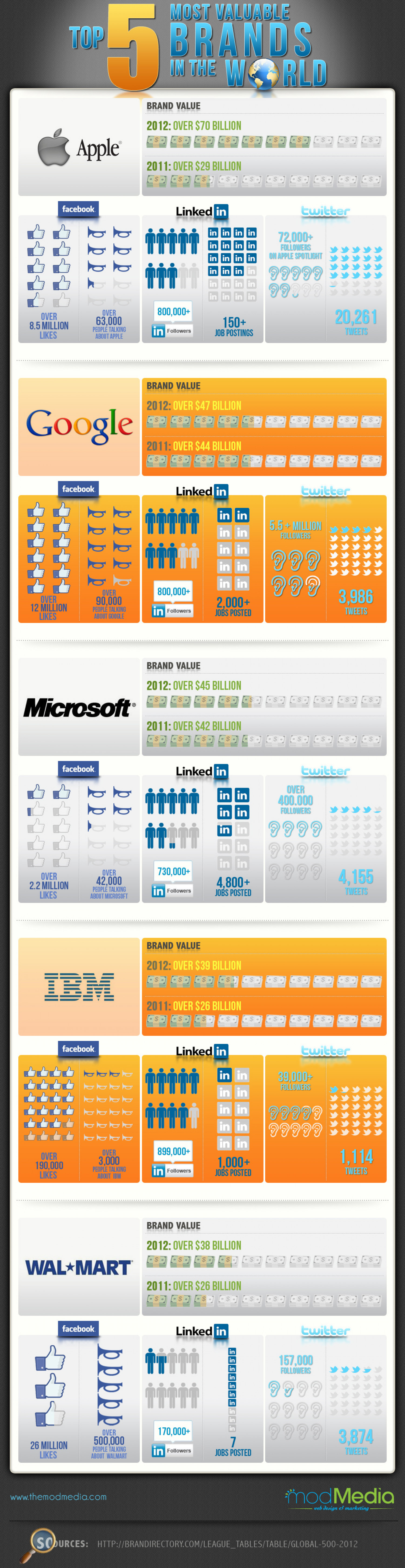 The 5 Most Valuable Brands in the World  Infographic