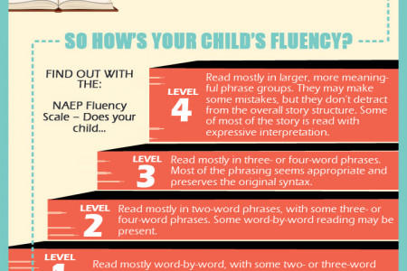 The 5 Pillars of Reading Instruction Infographic