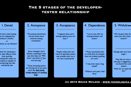 The 5 stages of the Developer Tester Relationship Infographic