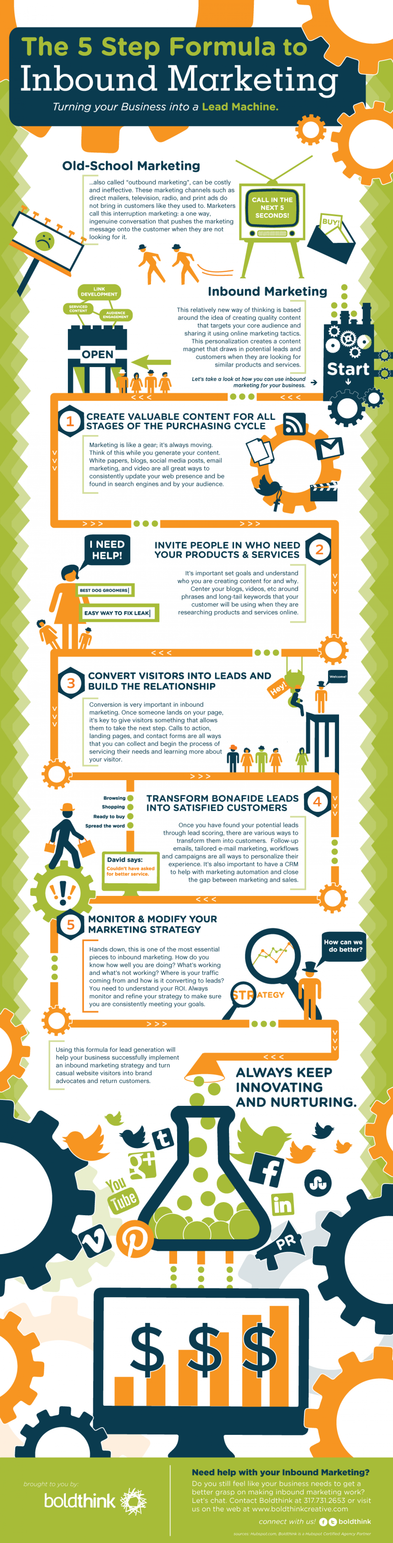 The 5 Step Formula to Inbound Marketing Infographic