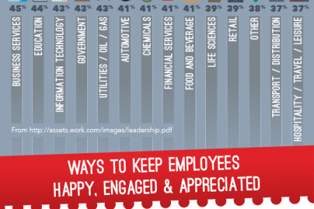 The 5 Types of Leadership Style and How To Make Your Employees Happier Infographic