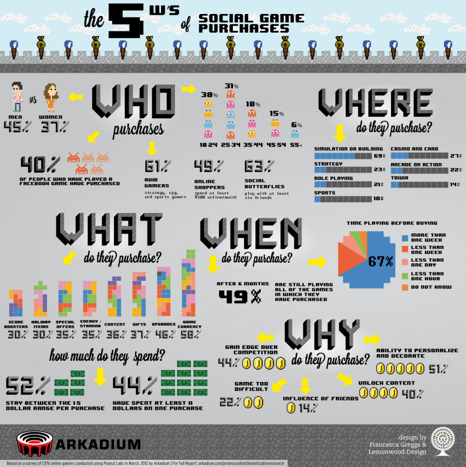 The 5 W's of Social Game Purchases Infographic