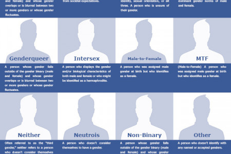 The 50 Genders of Facebook Infographic