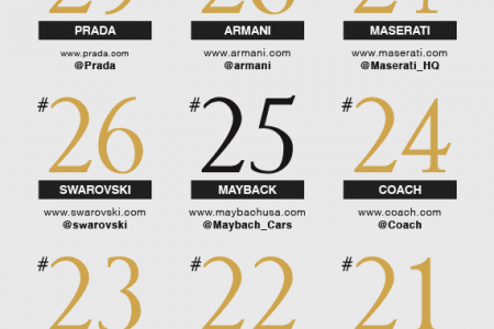 The 50 most searched for luxury brands in China Infographic