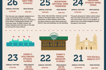 The 50 Most Visited Tourist Attractions in the World Infographic