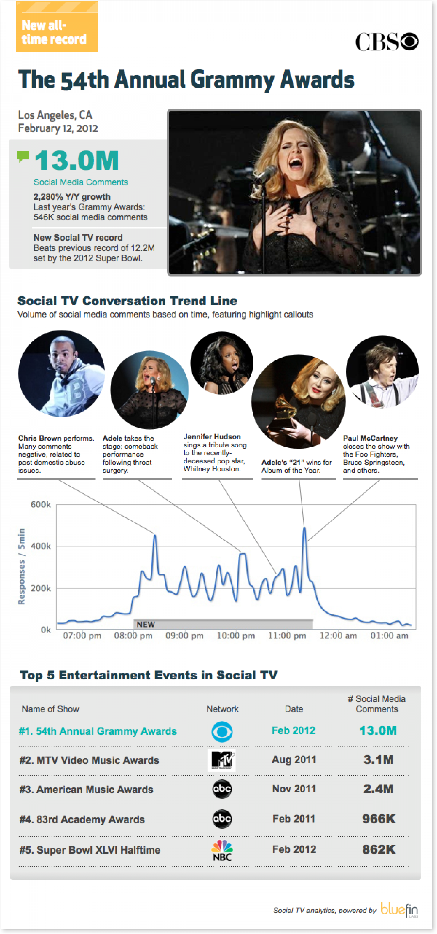 The 54th Annual Grammy Awards Infographic