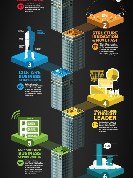 The 6 Behaviors of CIOs at Companies Out-Innovating you Infographic