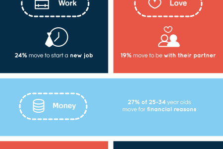 The 7 Biggest Motivations for Moving Home Infographic