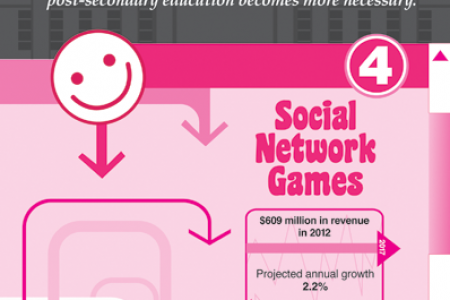 The 7 Fastest Growing Industries of 2013 Infographic
