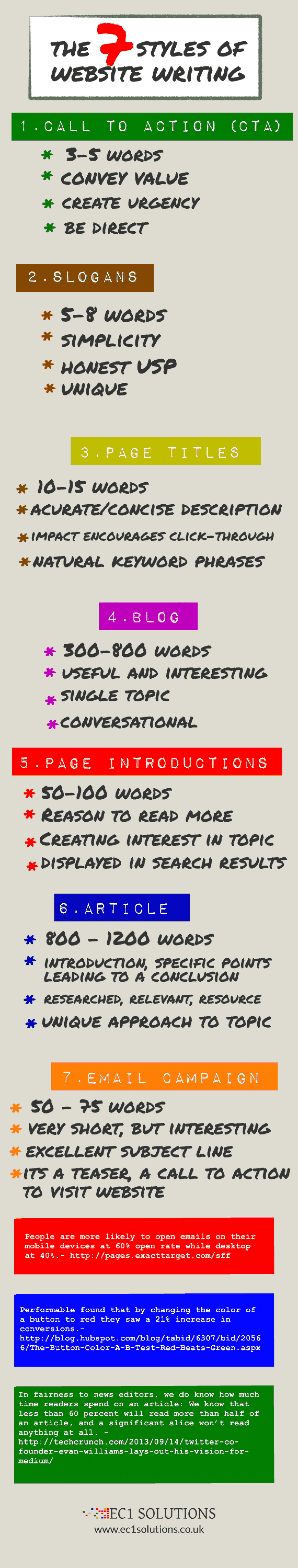 The 7 Styles of Website Writing Infographic