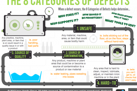 The 8 Categories of Defects pt.1 Infographic