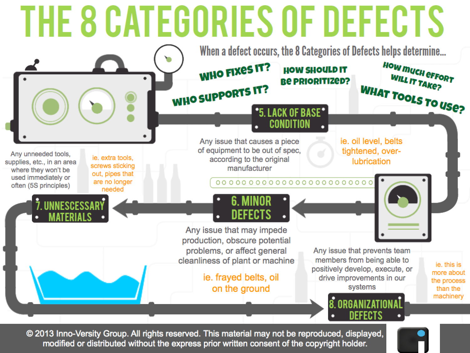 The 8 Categories of Defects pt.2 Infographic